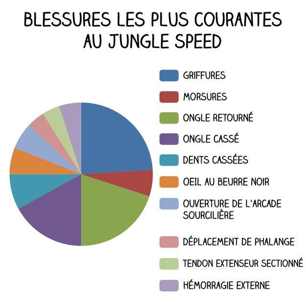 la verité sur les jeux de société infographie jungle speed