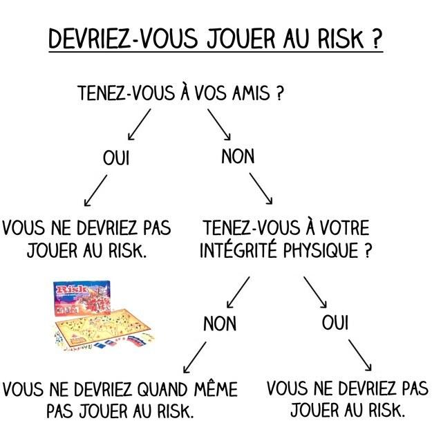 la verité sur les jeux de société infographie risk